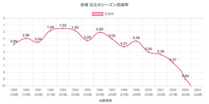 赤堀 元之のシーズン防御率