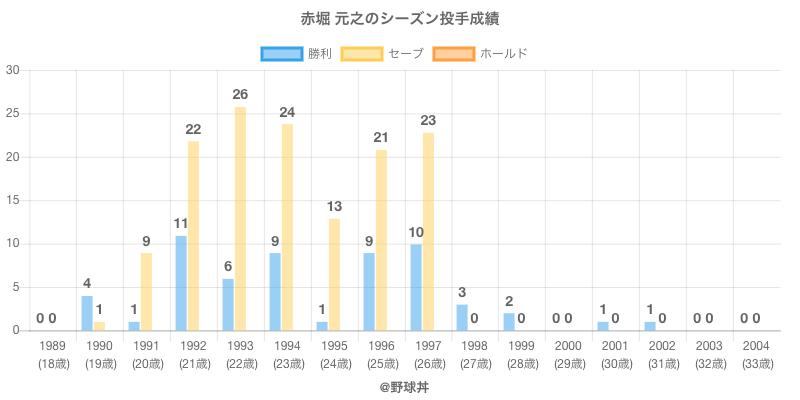 #赤堀 元之のシーズン投手成績