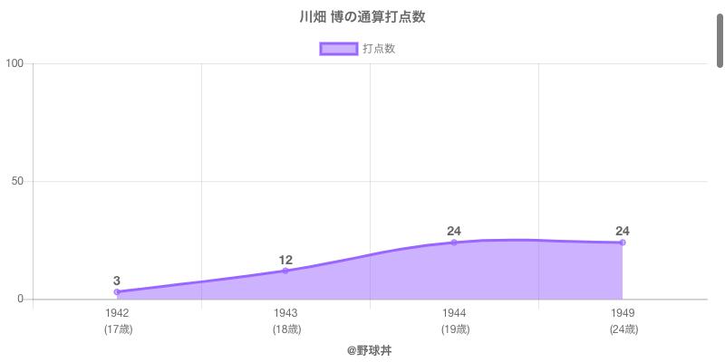 #川畑 博の通算打点数