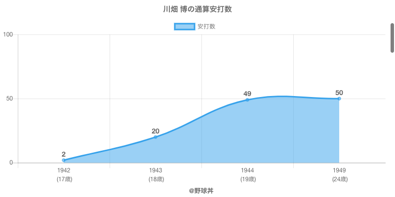 #川畑 博の通算安打数