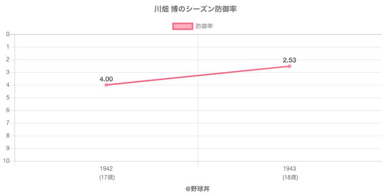 川畑 博のシーズン防御率