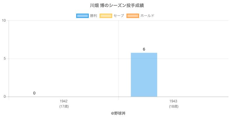 #川畑 博のシーズン投手成績