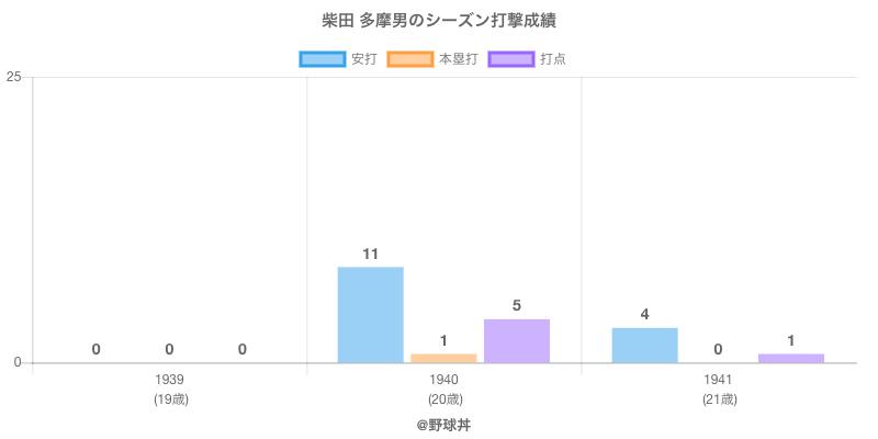#柴田 多摩男のシーズン打撃成績