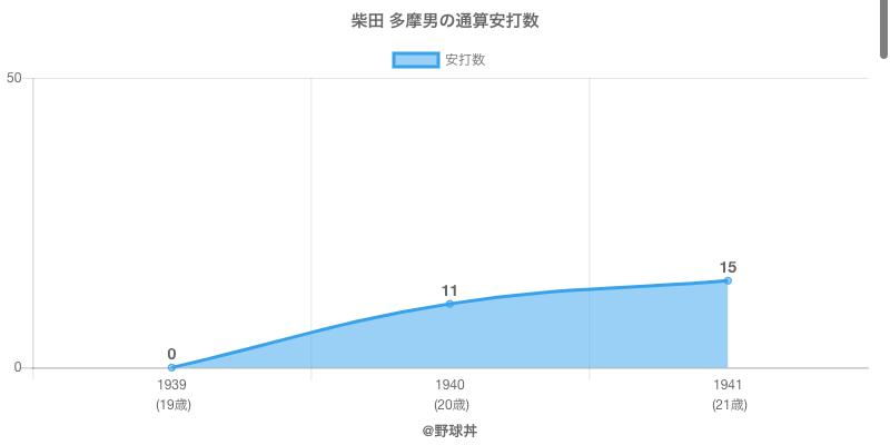 #柴田 多摩男の通算安打数