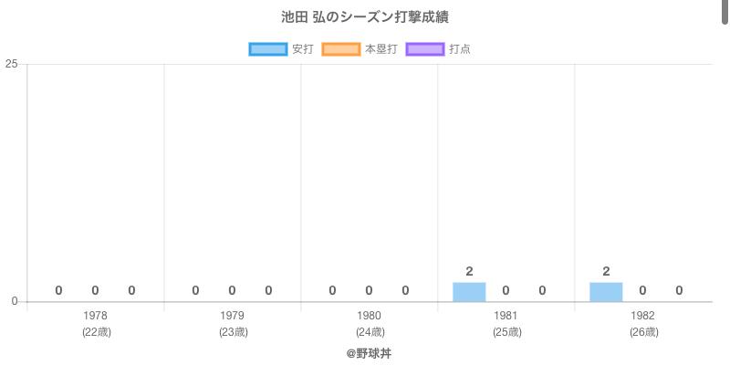 #池田 弘のシーズン打撃成績