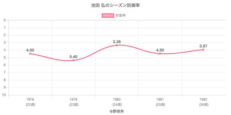 池田 弘のシーズン防御率