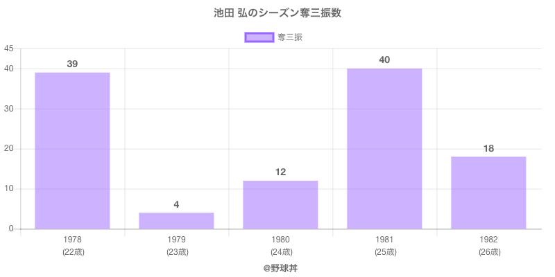#池田 弘のシーズン奪三振数