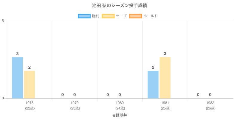 #池田 弘のシーズン投手成績
