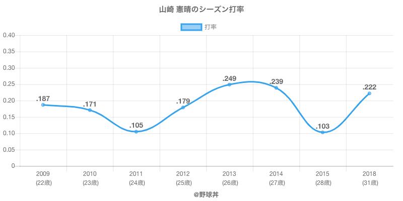 山崎 憲晴のシーズン打率