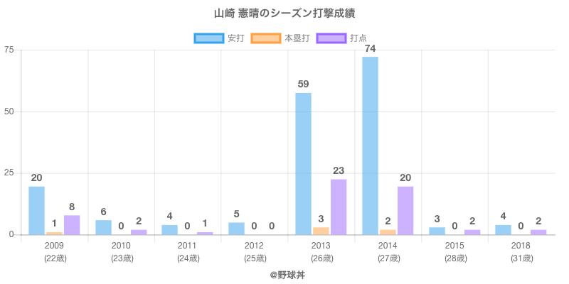 #山崎 憲晴のシーズン打撃成績
