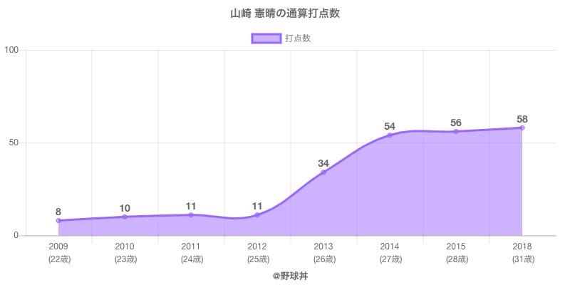 #山崎 憲晴の通算打点数