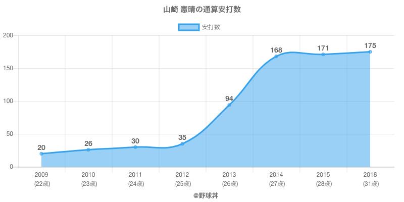 #山崎 憲晴の通算安打数
