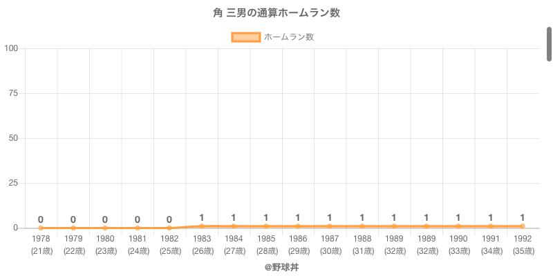 #角 三男の通算ホームラン数