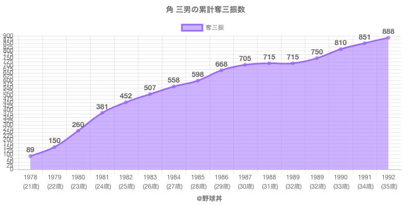 #角 三男の累計奪三振数