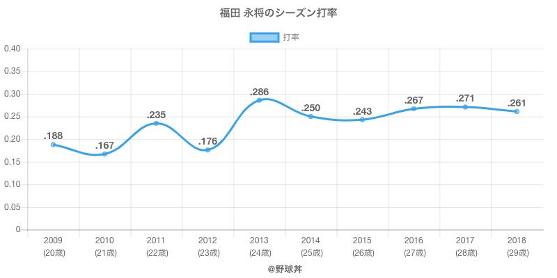 福田 永将のシーズン打率