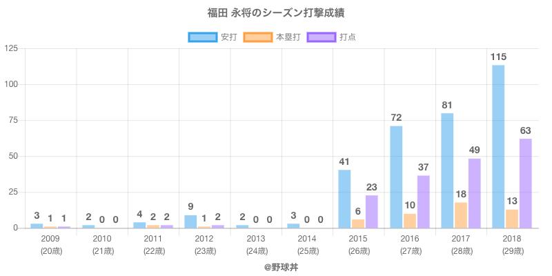 #福田 永将のシーズン打撃成績