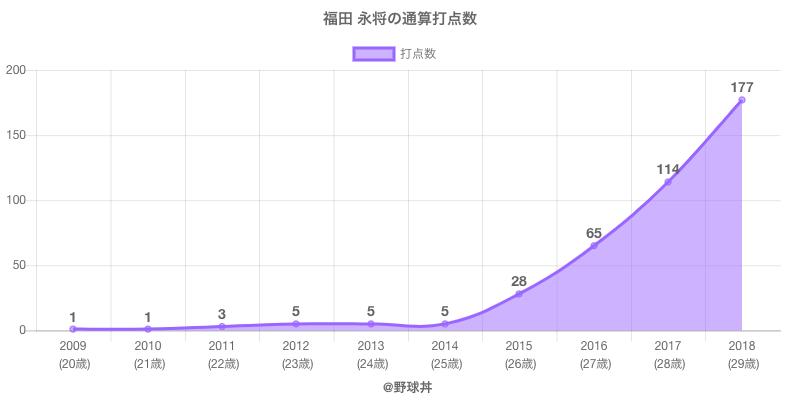 #福田 永将の通算打点数