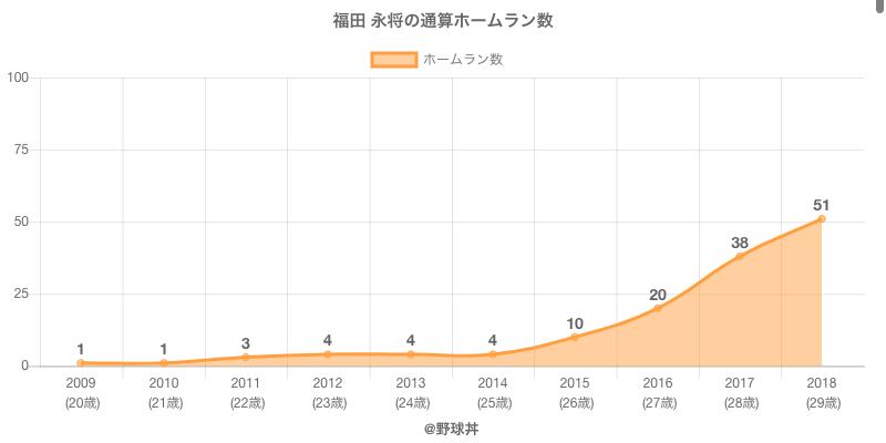 #福田 永将の通算ホームラン数