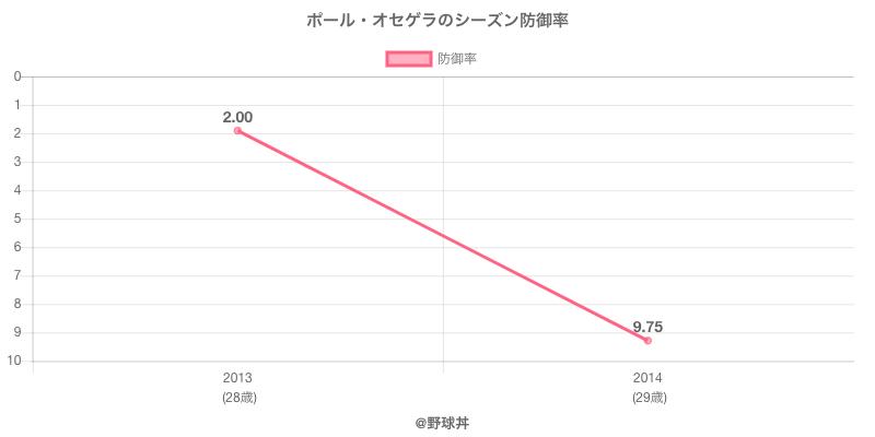 ポール・オセゲラのシーズン防御率