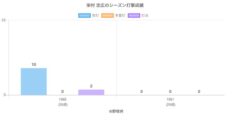 #栄村 忠広のシーズン打撃成績