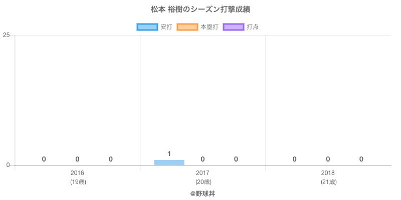 #松本 裕樹のシーズン打撃成績