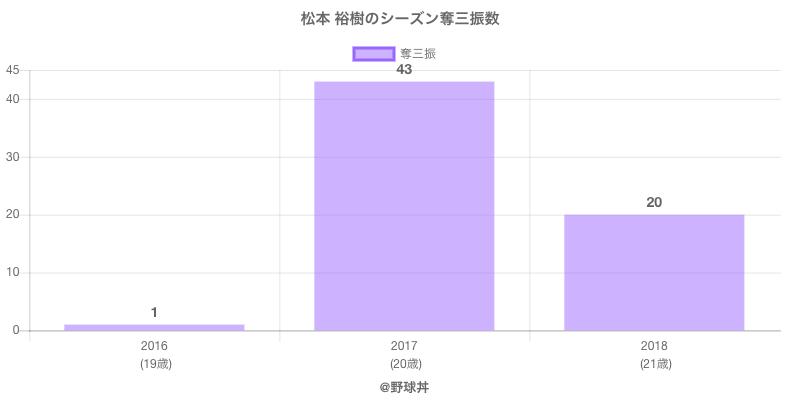 #松本 裕樹のシーズン奪三振数