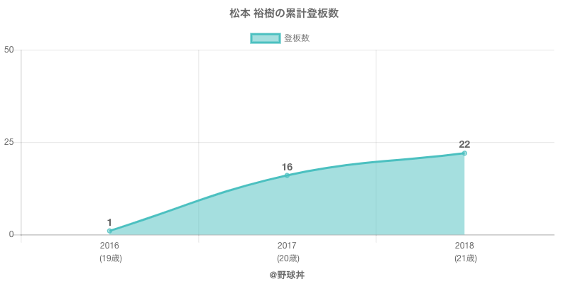 #松本 裕樹の累計登板数