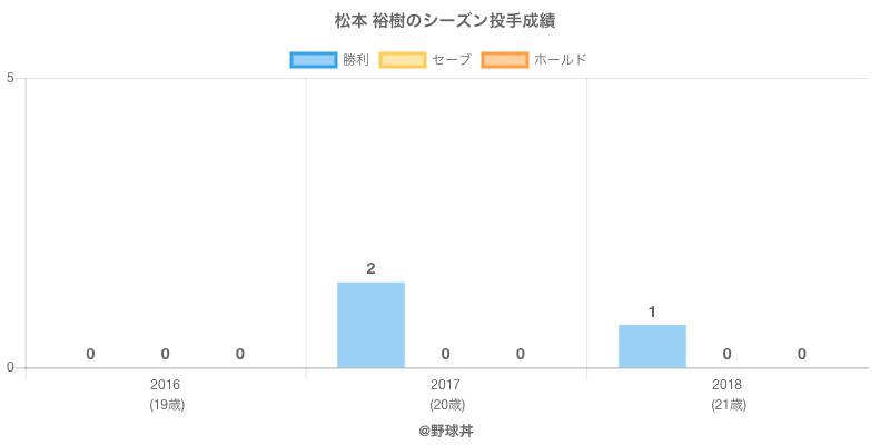 #松本 裕樹のシーズン投手成績