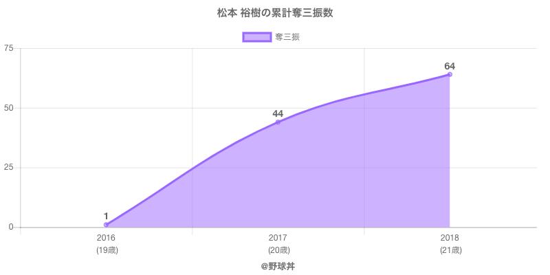#松本 裕樹の累計奪三振数