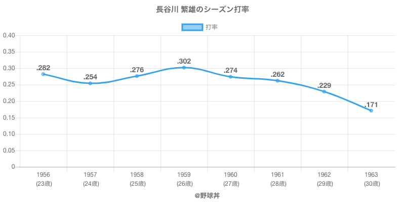 長谷川 繁雄のシーズン打率