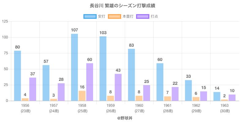 #長谷川 繁雄のシーズン打撃成績