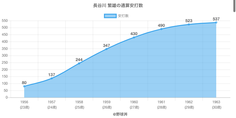 #長谷川 繁雄の通算安打数