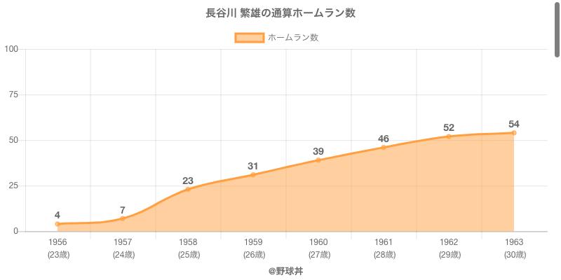#長谷川 繁雄の通算ホームラン数