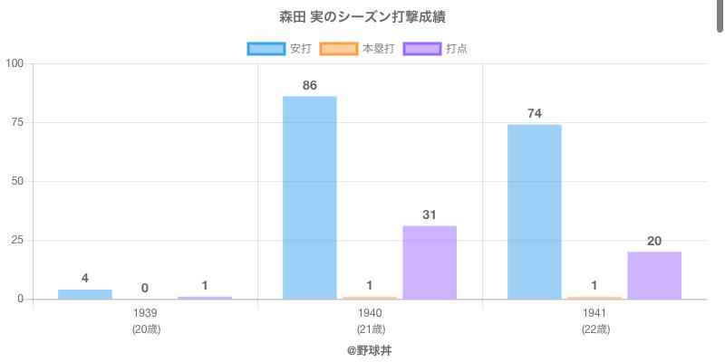 #森田 実のシーズン打撃成績