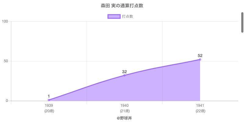 #森田 実の通算打点数