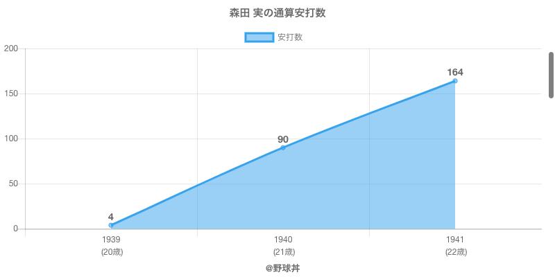 #森田 実の通算安打数