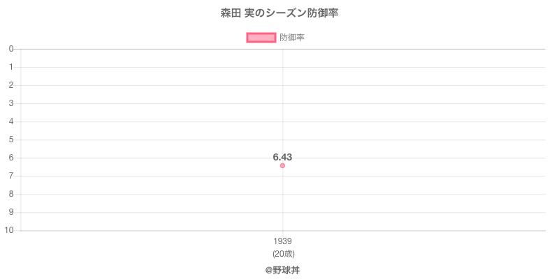森田 実のシーズン防御率