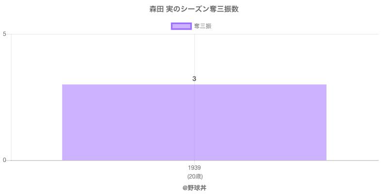 #森田 実のシーズン奪三振数