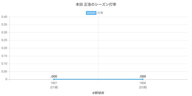 本田 正浩のシーズン打率