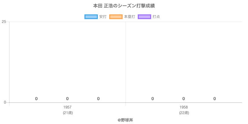 #本田 正浩のシーズン打撃成績