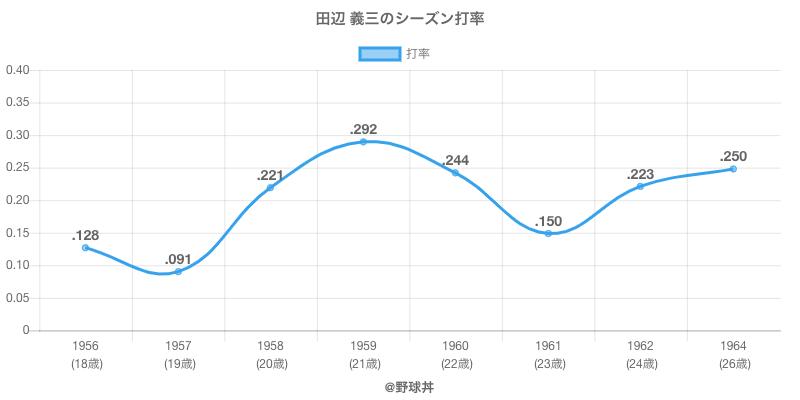 田辺 義三のシーズン打率