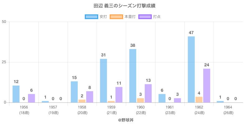 #田辺 義三のシーズン打撃成績