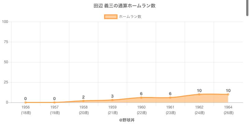 #田辺 義三の通算ホームラン数