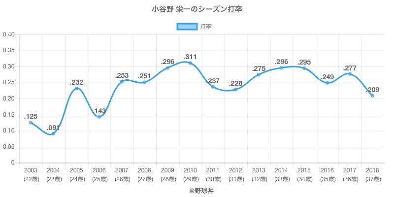 小谷野 栄一のシーズン打率