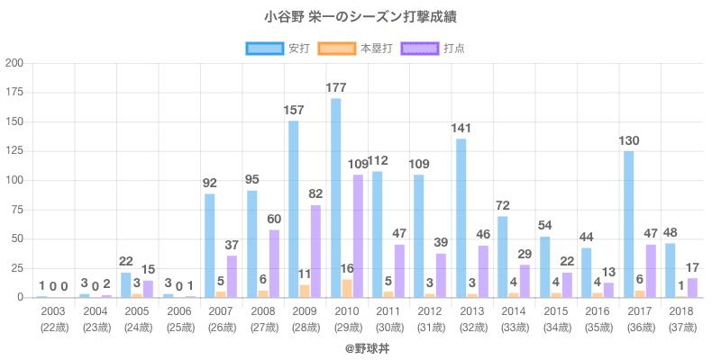 #小谷野 栄一のシーズン打撃成績