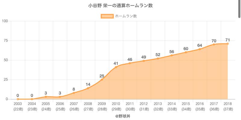 #小谷野 栄一の通算ホームラン数