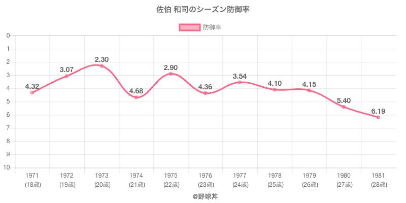 佐伯 和司のシーズン防御率
