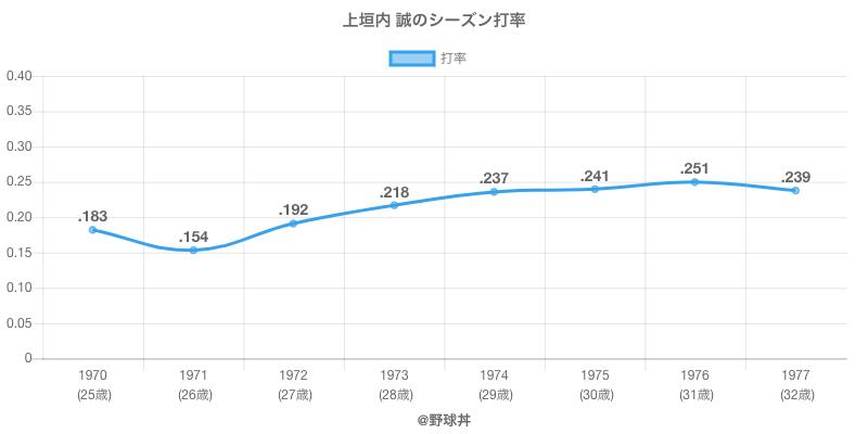 上垣内 誠のシーズン打率