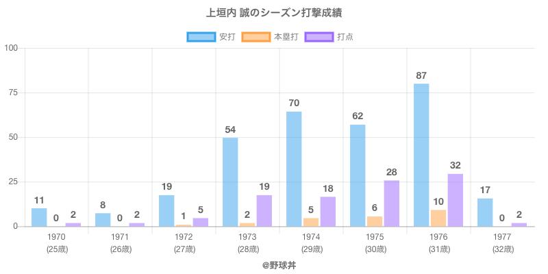 #上垣内 誠のシーズン打撃成績