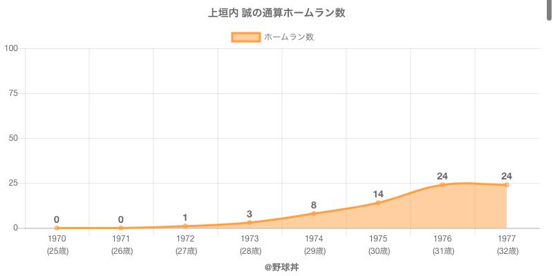 #上垣内 誠の通算ホームラン数